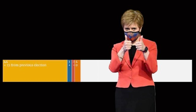 The SNP's chances of securing a majority are on a knife edge. Picture: Liv McMahon