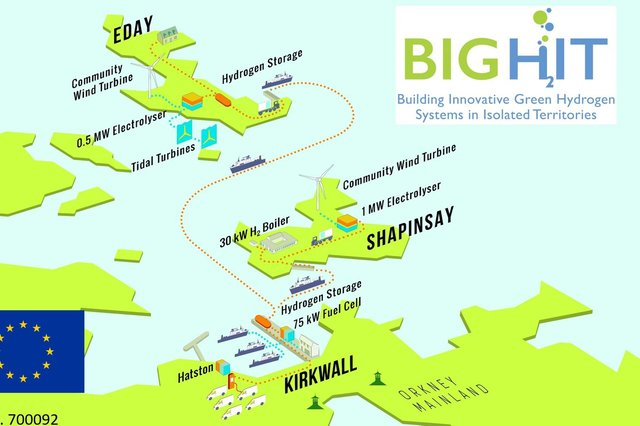 A number of pioneering hydrogen projects are under way in Orkney, backed by the Scottish and UK governments and EU funding