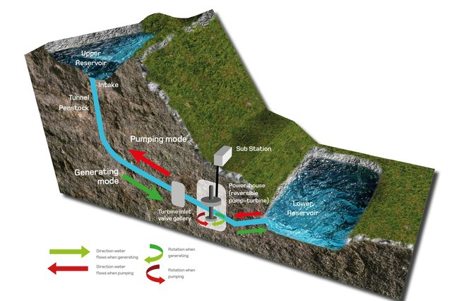 This diagram shows how water can be used to store energy generated by renewables when demand is low and produce electricity when it is high (Picture: ILI Group)